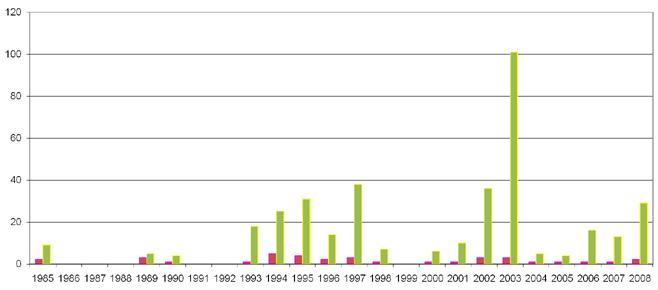 Niteitä vuosittain -kaavio